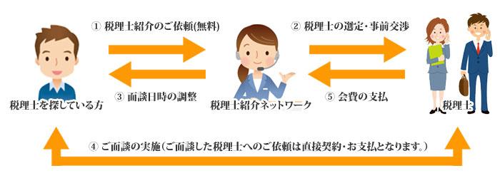 税理士ネットワークの特徴